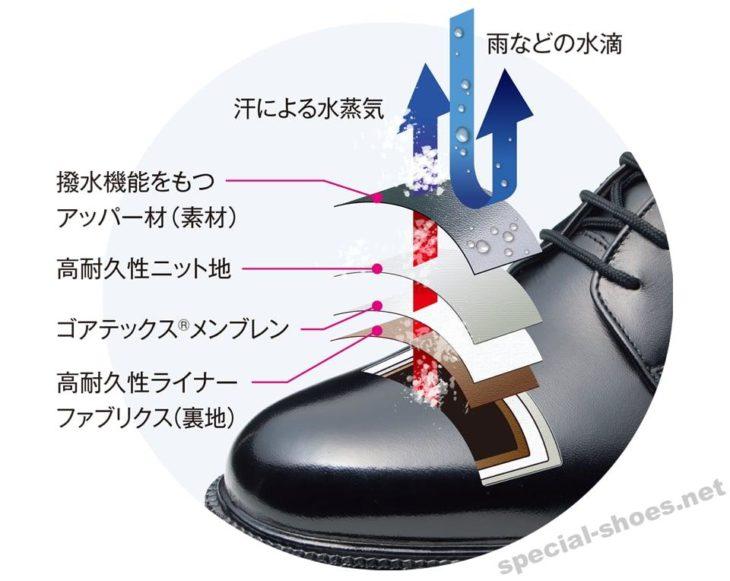 TK33-09の防水性(ゴアテックス)