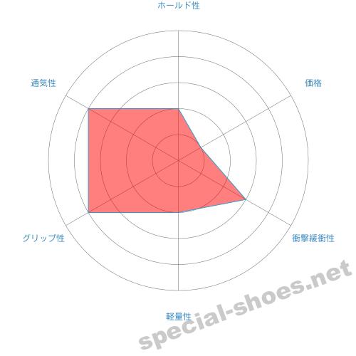 TK33-09のチャート